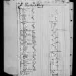 SS Scandinavian Passenger List Blacksod 22 April 1883 P1
